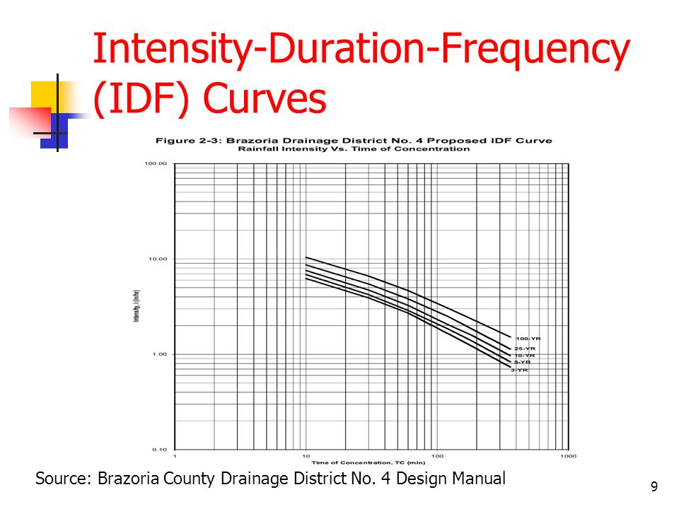10 Design Intensity Tables Storm Duration Average Storm Intensity (in/hr) 15 min5.87 30 min4.15 45 min3.27 1 hour2.72 3 hours1.26 6 hours0.75 12 hours0.44 24 hours0.26 Storm Duration Average Storm Intensity (in/hr) 15 min9.83 30 min6.93 45 min5.51 1 hour4.63 3 hours2.29 6 hours1.44 12 hours0.90 24 hours0.56 3-Year Frequency Storm100-Year Frequency Storm Source: Galveston County Drainage District No.