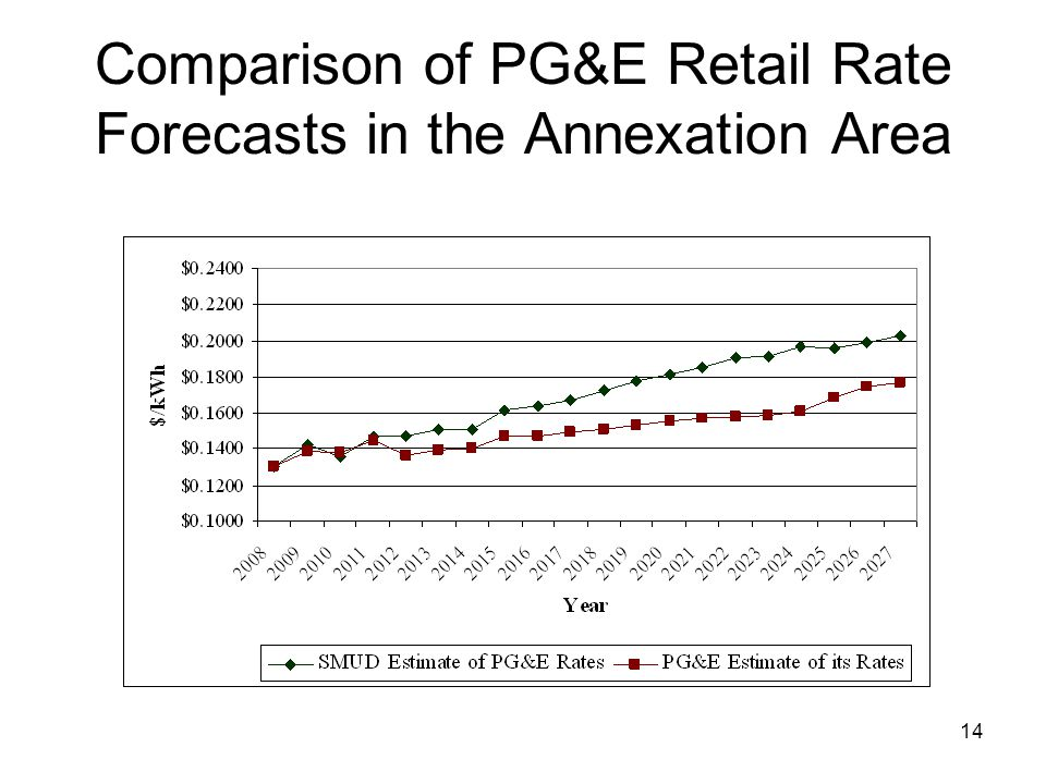 14 Comparison of PG&E Retail Rate Forecasts in the Annexation Area
