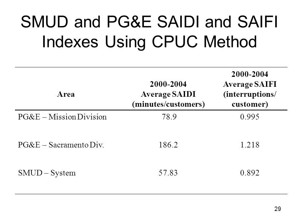 29 SMUD and PG&E SAIDI and SAIFI Indexes Using CPUC Method Area 2000-2004 Average SAIDI (minutes/customers) 2000-2004 Average SAIFI (interruptions/ customer) PG&E – Mission Division 78.90.995 PG&E – Sacramento Div.186.21.218 SMUD – System57.830.892