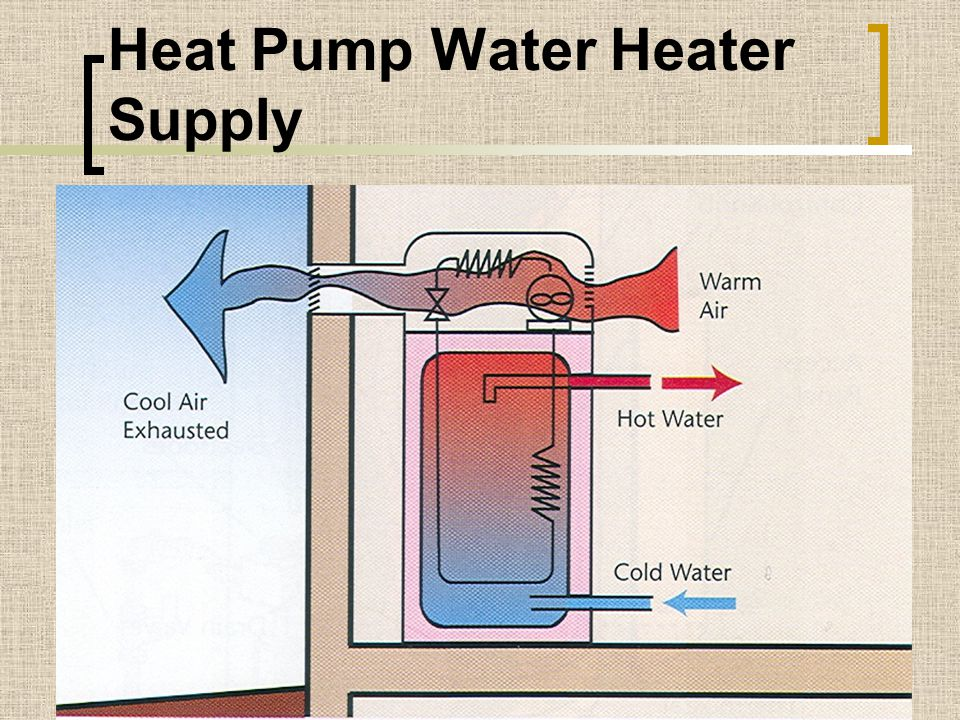 Heat Pump Water Heater Supply