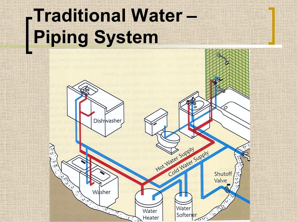 Traditional Water – Piping System