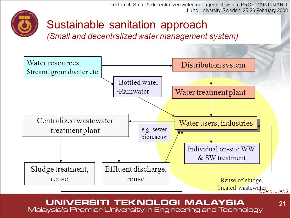 21 Lecture 4: Small & decentralized water management system PROF.