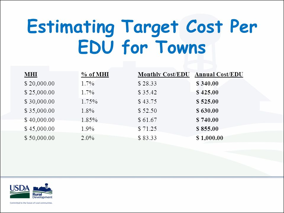 Estimating Target Cost Per EDU for Towns MHI % of MHI Monthly Cost/EDU Annual Cost/EDU $ 20,000.00 1.7% $ 28.33 $ 340.00 $ 25,000.00 1.7% $ 35.42 $ 425.00 $ 30,000.00 1.75% $ 43.75 $ 525.00 $ 35,000.00 1.8% $ 52.50 $ 630.00 $ 40,000.00 1.85% $ 61.67 $ 740.00 $ 45,000.00 1.9% $ 71.25 $ 855.00 $ 50,000.00 2.0% $ 83.33 $ 1,000.00