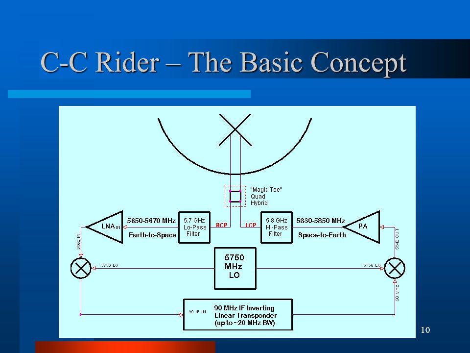 10 C-C Rider – The Basic Concept