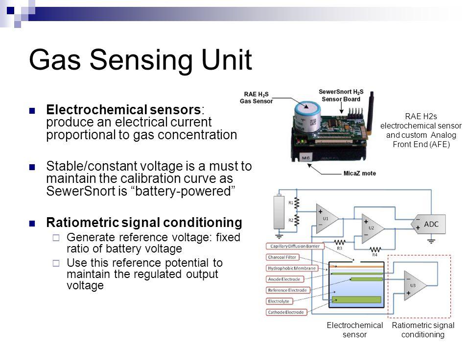 Gas Sensing Unit Electrochemical sensor Ratiometric signal conditioning RAE H2s electrochemical sensor and custom Analog Front End (AFE) Electrochemic