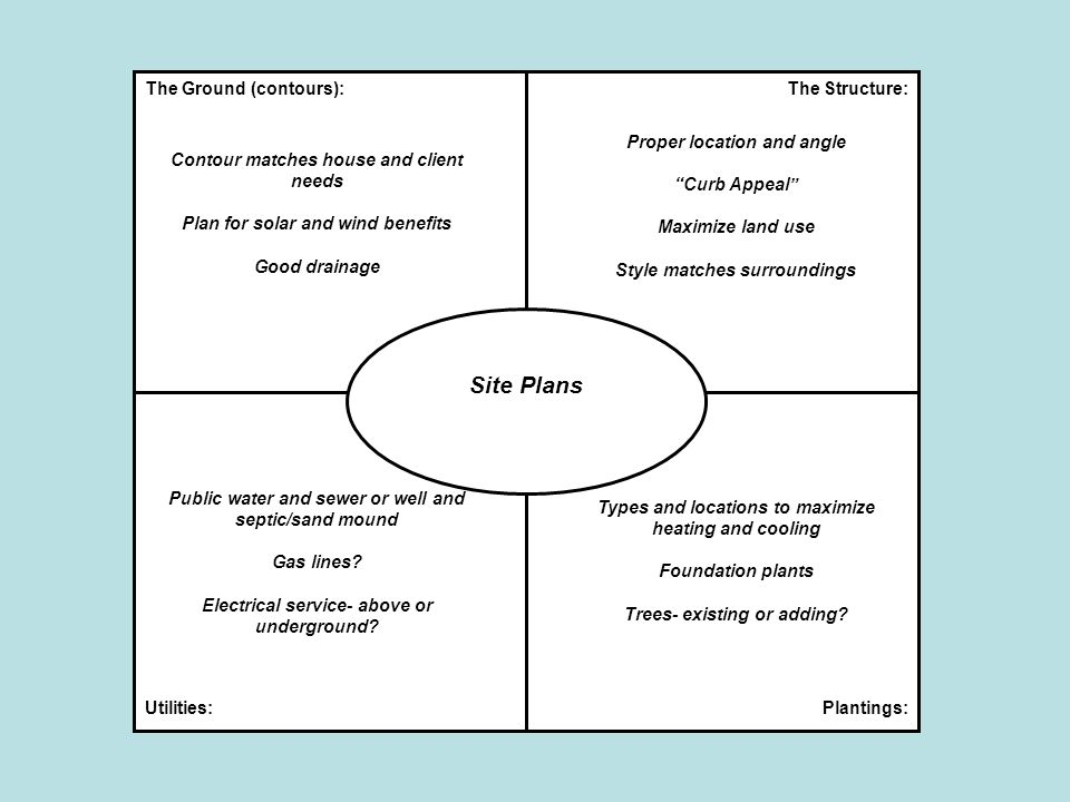 Vocabulary Site Plan- Plan used to show land features, utility and structure placement Zoning- Rules governing land use and placement of structures on land Easement- Road locations and set-backs, right- of-way Bearing- direction of property lines, expressed from north List Command- AutoCAD command used to provide information of an objects or area.