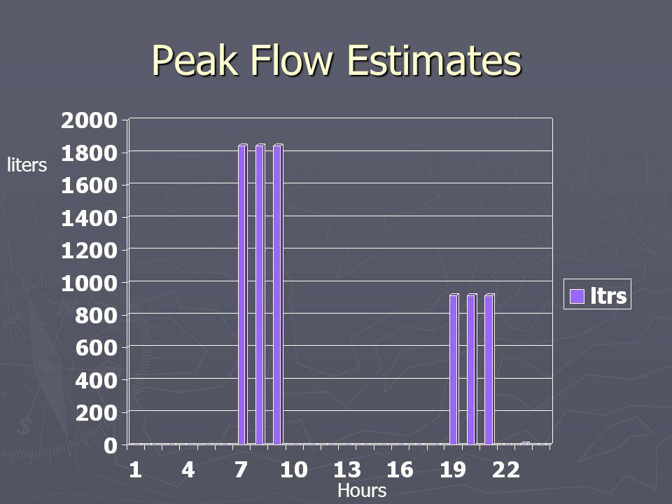 Peak Flow Estimates liters Hours