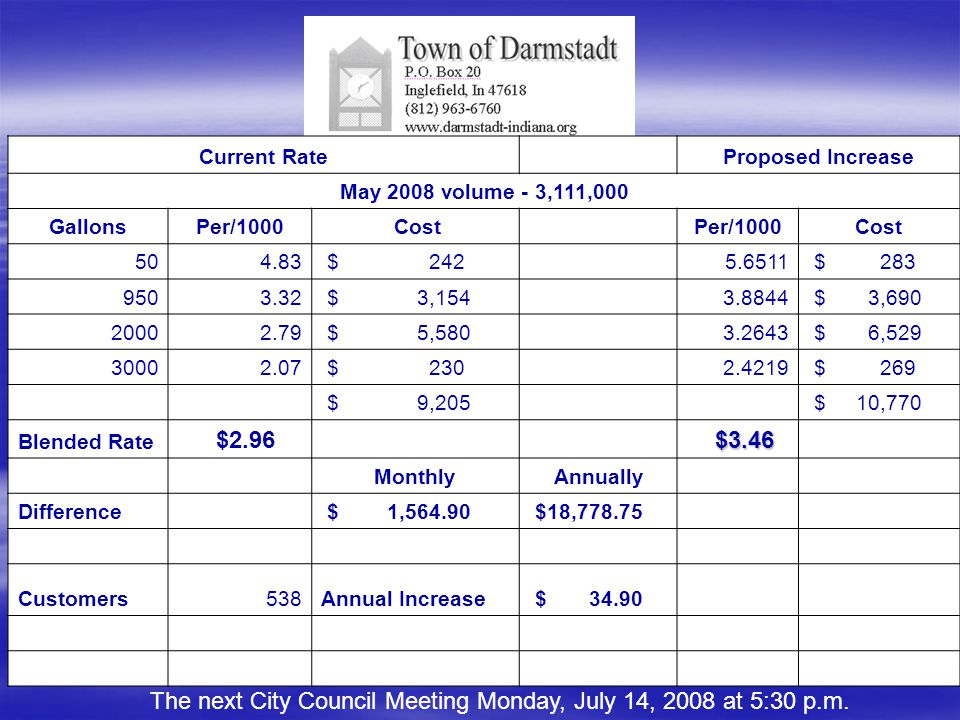 The next City Council Meeting Monday, July 14, 2008 at 5:30 p.m. Current Rate Proposed Increase May 2008 volume - 3,111,000 GallonsPer/1000 Cost Per/1