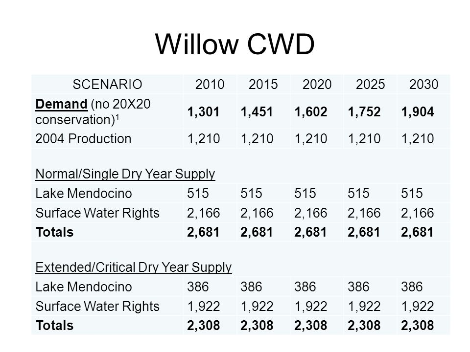 Willow CWD SCENARIO20102015202020252030 Demand (no 20X20 conservation) 1 1,3011,4511,6021,7521,904 2004 Production1,210 Normal/Single Dry Year Supply
