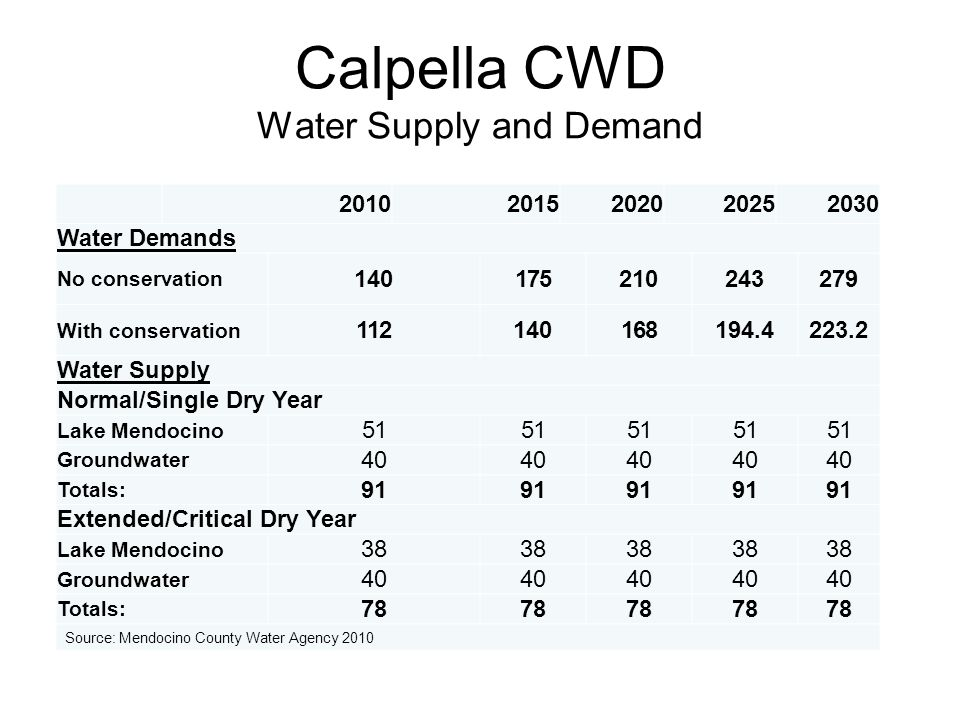 Calpella CWD Water Supply and Demand 20102015202020252030 Water Demands No conservation 140175210243279 With conservation 112140168194.4223.2 Water Supply Normal/Single Dry Year Lake Mendocino 51 Groundwater 40 Totals: 91 Extended/Critical Dry Year Lake Mendocino 38 Groundwater 40 Totals: 78 Source: Mendocino County Water Agency 2010