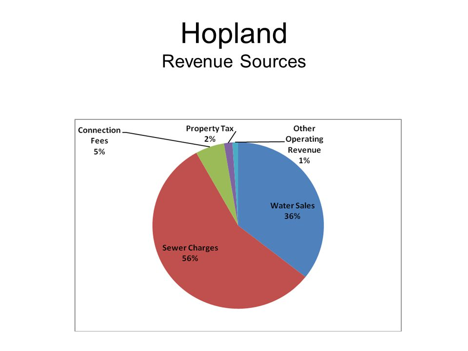Hopland Revenue Sources
