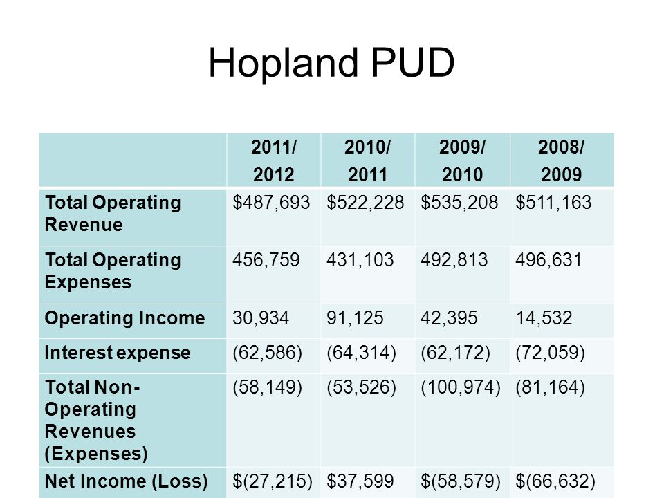 Hopland PUD 2011/ 2012 2010/ 2011 2009/ 2010 2008/ 2009 Total Operating Revenue $487,693$522,228$535,208$511,163 Total Operating Expenses 456,759431,103492,813496,631 Operating Income30,93491,12542,39514,532 Interest expense(62,586)(64,314)(62,172)(72,059) Total Non- Operating Revenues (Expenses) (58,149)(53,526)(100,974)(81,164) Net Income (Loss)$(27,215)$37,599$(58,579)$(66,632)