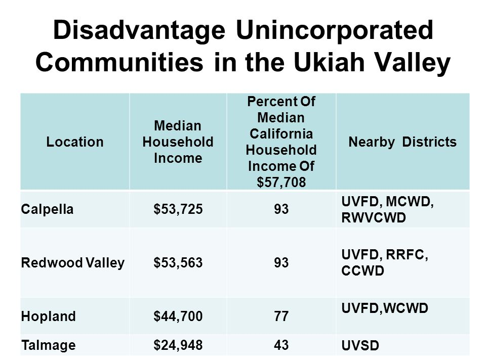 Disadvantage Unincorporated Communities in the Ukiah Valley Location Median Household Income Percent Of Median California Household Income Of $57,708 Nearby Districts Calpella$53,72593 UVFD, MCWD, RWVCWD Redwood Valley$53,56393 UVFD, RRFC, CCWD Hopland$44,70077 UVFD,WCWD Talmage$24,94843 UVSD