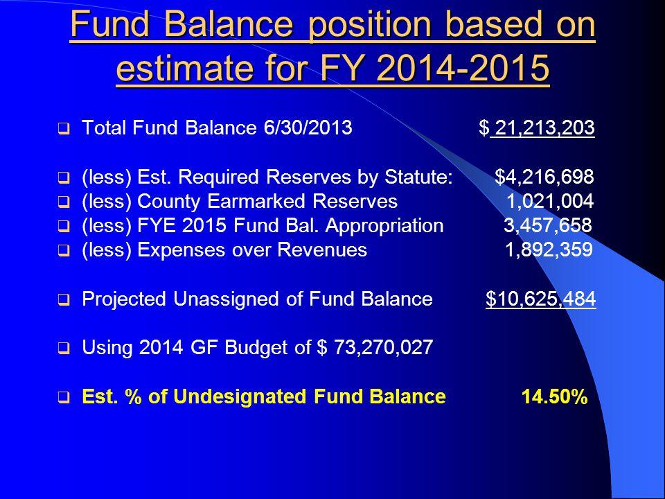 Fund Balance position based on estimate for FY 2014-2015  Total Fund Balance 6/30/2013 $ 21,213,203  (less) Est.