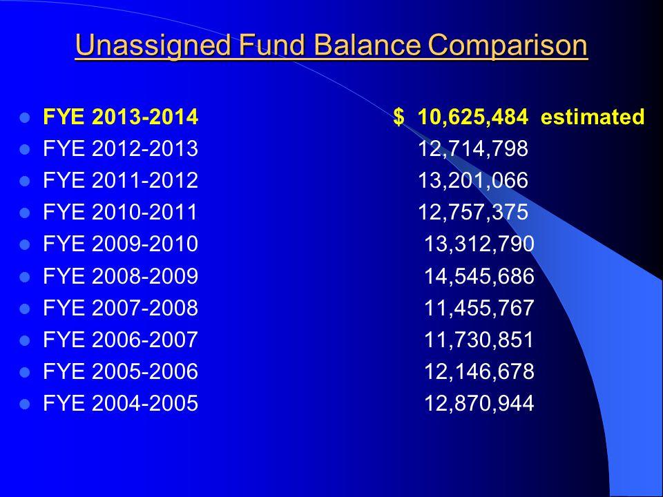 Unassigned Fund Balance Comparison FYE 2013-2014 $ 10,625,484 estimated FYE 2012-2013 12,714,798 FYE 2011-2012 13,201,066 FYE 2010-2011 12,757,375 FYE 2009-2010 13,312,790 FYE 2008-2009 14,545,686 FYE 2007-2008 11,455,767 FYE 2006-2007 11,730,851 FYE 2005-2006 12,146,678 FYE 2004-2005 12,870,944