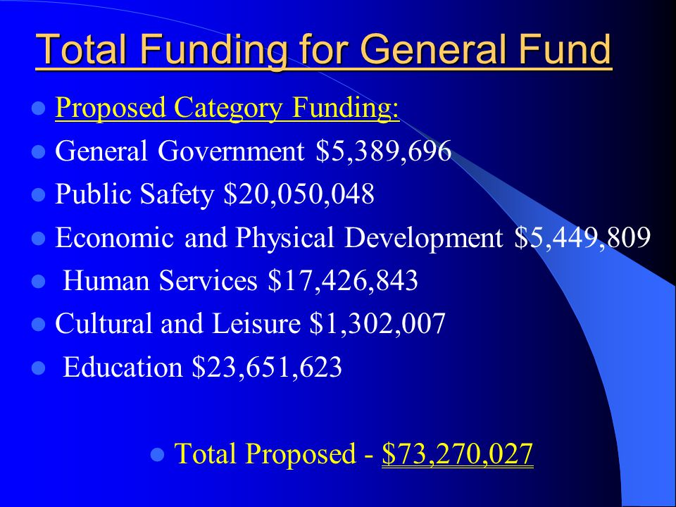 Total Funding for General Fund Proposed Category Funding: General Government $5,389,696 Public Safety $20,050,048 Economic and Physical Development $5,449,809 Human Services $17,426,843 Cultural and Leisure $1,302,007 Education $23,651,623 Total Proposed - $73,270,027