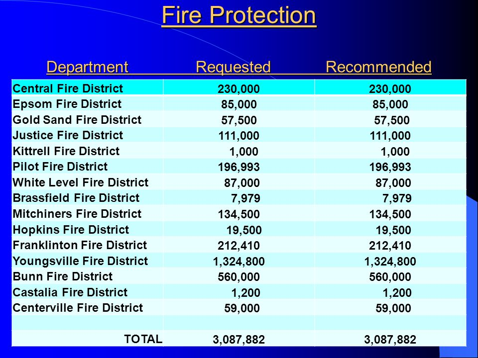 Fire Protection Department Requested Recommended Central Fire District230,000 Epsom Fire District85,000 Gold Sand Fire District57,500 Justice Fire District111,000 Kittrell Fire District 1,000 Pilot Fire District196,993 White Level Fire District 87,000 Brassfield Fire District 7,979 Mitchiners Fire District134,500 Hopkins Fire District 19,500 Franklinton Fire District212,410 Youngsville Fire District1,324,800 Bunn Fire District560,000 Castalia Fire District 1,200 Centerville Fire District 59,000 TOTAL3,087,882