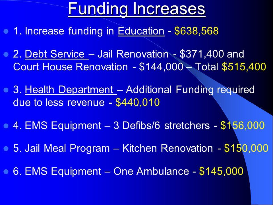 Funding Increases 1. Increase funding in Education - $638,568 2.