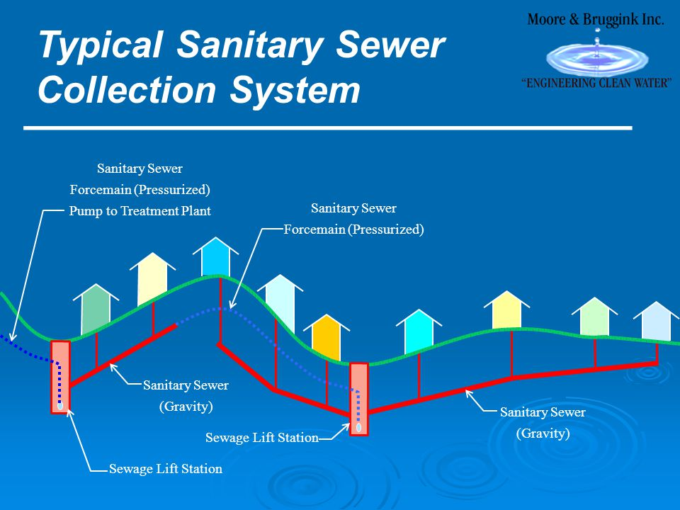Sanitary Sewer (Gravity) Sanitary Sewer (Gravity) Sewage Lift Station Sanitary Sewer Forcemain (Pressurized) Pump to Treatment Plant Sanitary Sewer Forcemain (Pressurized) Typical Sanitary Sewer Collection System ________________________