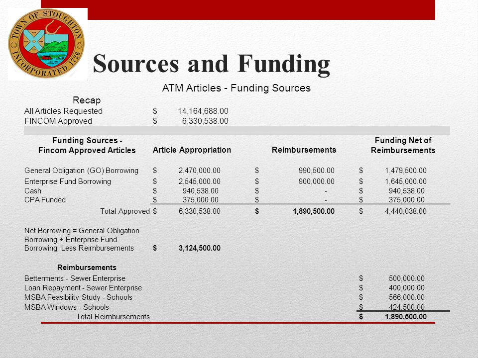 Sources and Funding ATM Articles - Funding Sources Recap All Articles Requested $ 14,164,688.00 FINCOM Approved $ 6,330,538.00 Funding Sources - Fincom Approved Articles Article AppropriationReimbursements Funding Net of Reimbursements General Obligation (GO) Borrowing $ 2,470,000.00 $ 990,500.00 $ 1,479,500.00 Enterprise Fund Borrowing $ 2,545,000.00 $ 900,000.00 $ 1,645,000.00 Cash $ 940,538.00 $ - $ 940,538.00 CPA Funded $ 375,000.00 $ - $ 375,000.00 Total Approved $ 6,330,538.00 $ 1,890,500.00 $ 4,440,038.00 Net Borrowing = General Obligation Borrowing + Enterprise Fund Borrowing Less Reimbursements $ 3,124,500.00 Reimbursements Betterments - Sewer Enterprise $ 500,000.00 Loan Repayment - Sewer Enterprise $ 400,000.00 MSBA Feasibility Study - Schools $ 566,000.00 MSBA Windows - Schools $ 424,500.00 Total Reimbursements $ 1,890,500.00