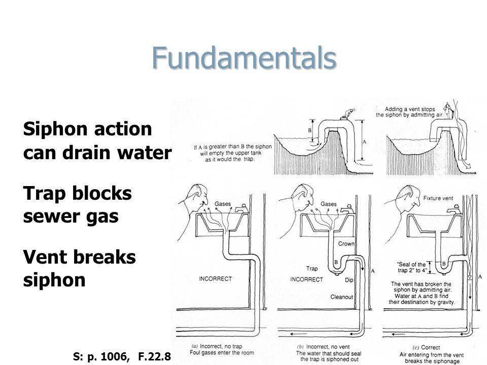 7. Verify maximum vent length Measured from plans S: p. 1022, F.22.24