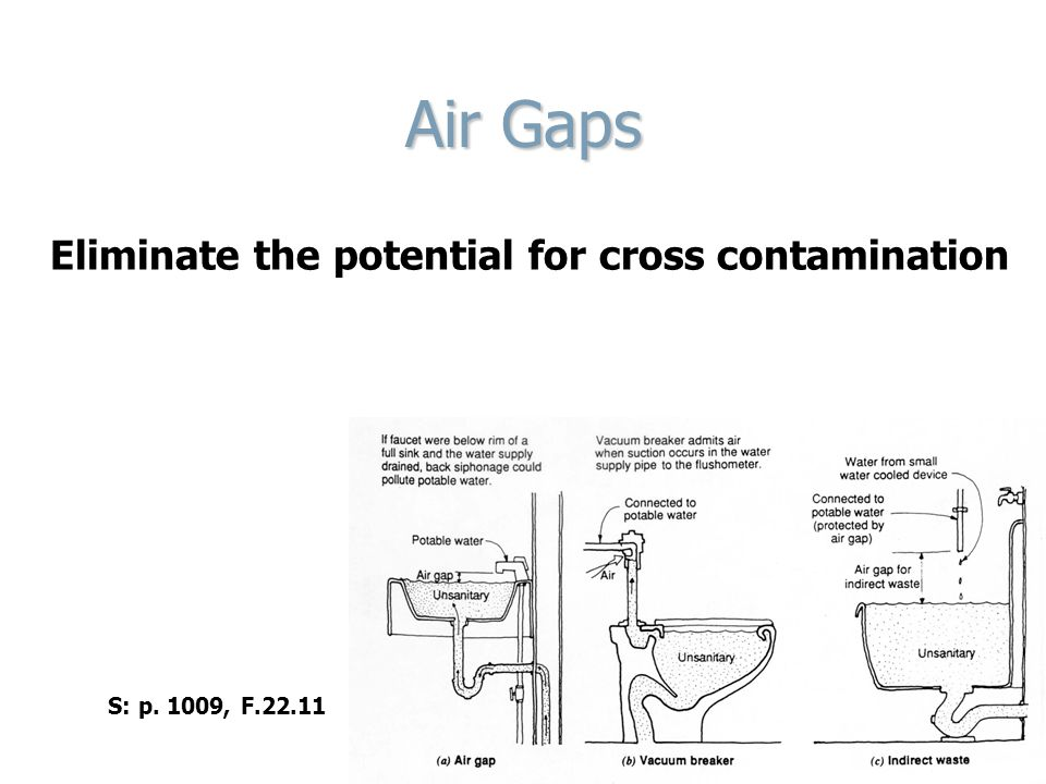Air Gaps Eliminate the potential for cross contamination S: p. 1009, F.22.11