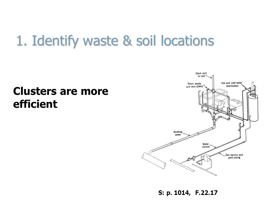 1. Identify waste & soil locations Clusters are more efficient S: p. 1014, F.22.17