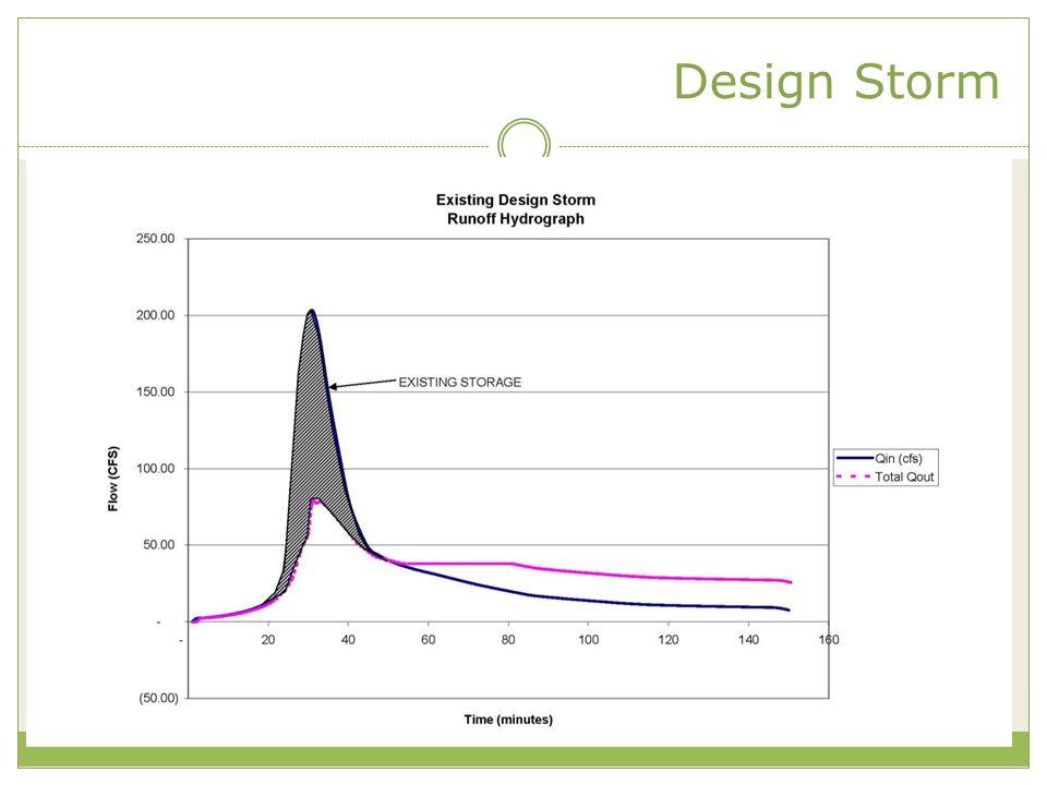 Design Storm