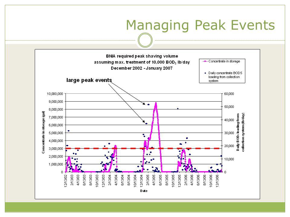 Managing Peak Events