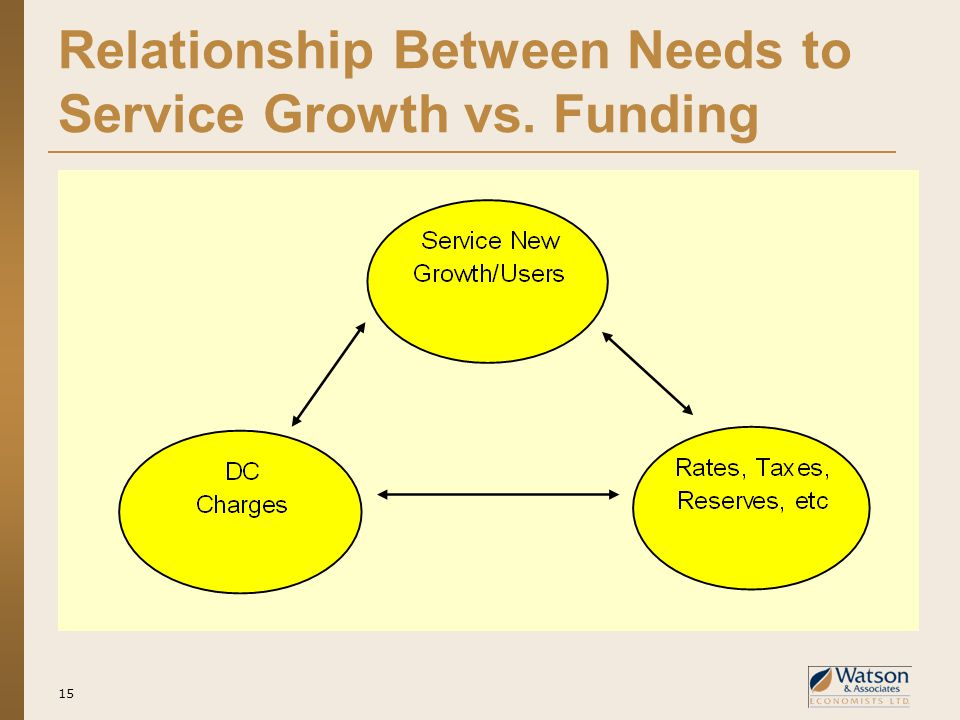 Relationship Between Needs to Service Growth vs. Funding 15