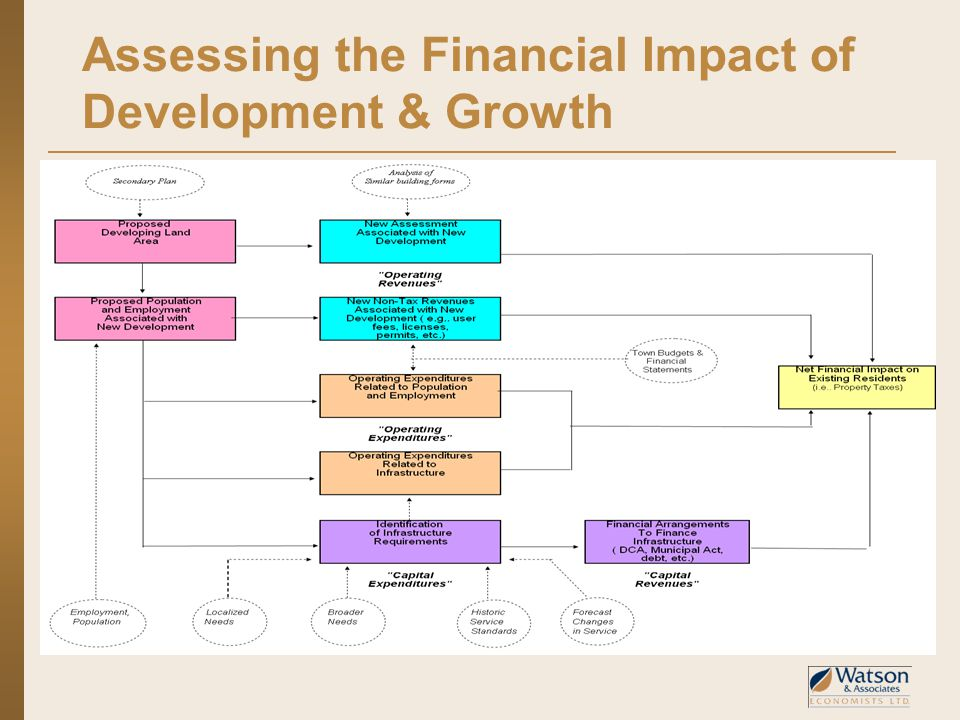 Assessing the Financial Impact of Development & Growth
