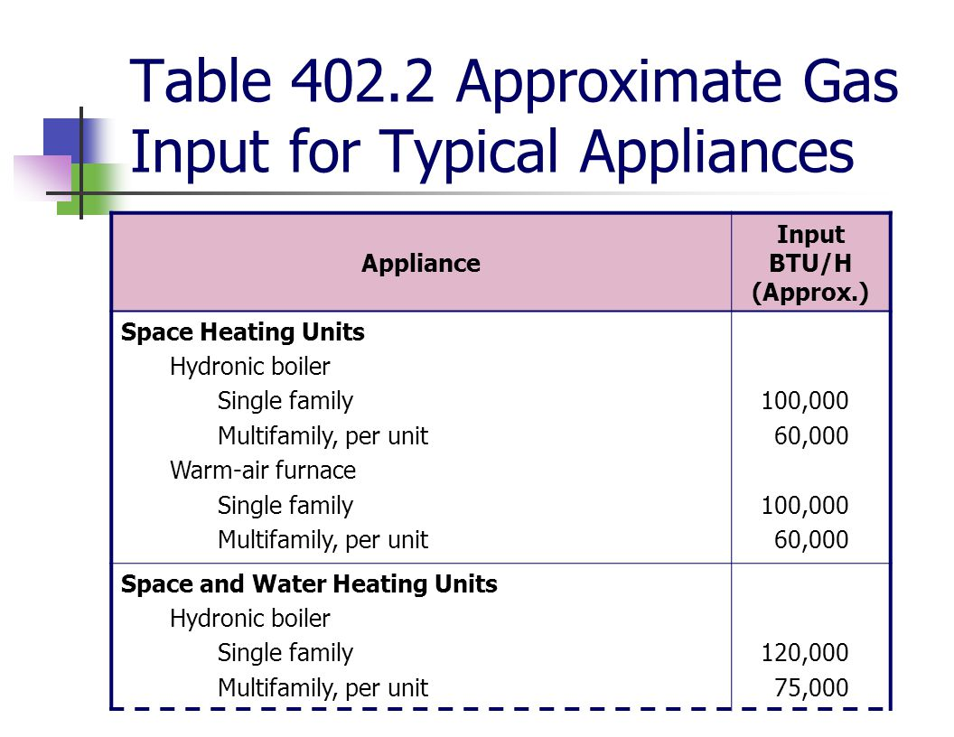 Table 402.2 Approximate Gas Input for Typical Appliances Appliance Input BTU/H (Approx.) Space Heating Units Hydronic boiler Single family Multifamily