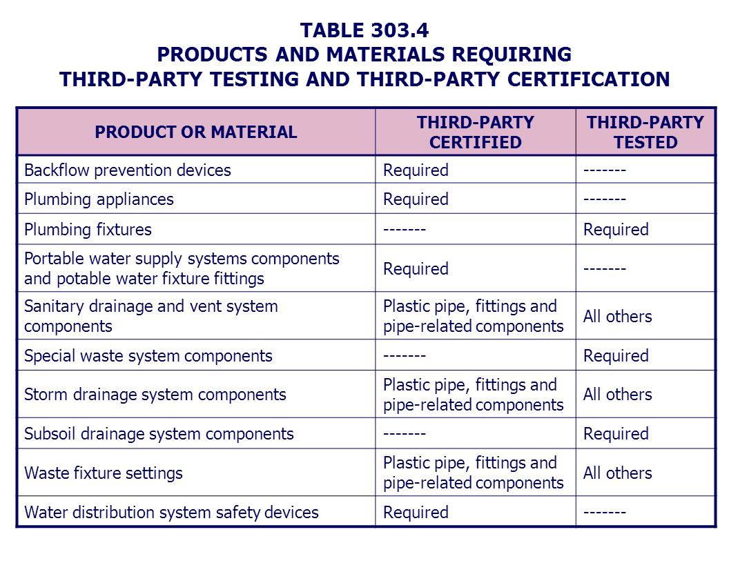 TABLE 303.4 PRODUCTS AND MATERIALS REQUIRING THIRD-PARTY TESTING AND THIRD-PARTY CERTIFICATION PRODUCT OR MATERIAL THIRD-PARTY CERTIFIED THIRD-PARTY T