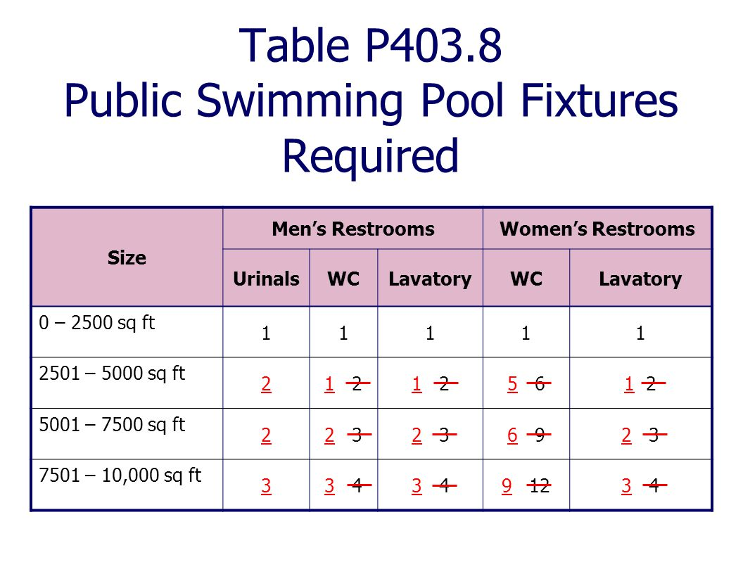 Table P403.8 Public Swimming Pool Fixtures Required Size Men's RestroomsWomen's Restrooms UrinalsWCLavatoryWCLavatory 0 – 2500 sq ft 11111 2501 – 5000
