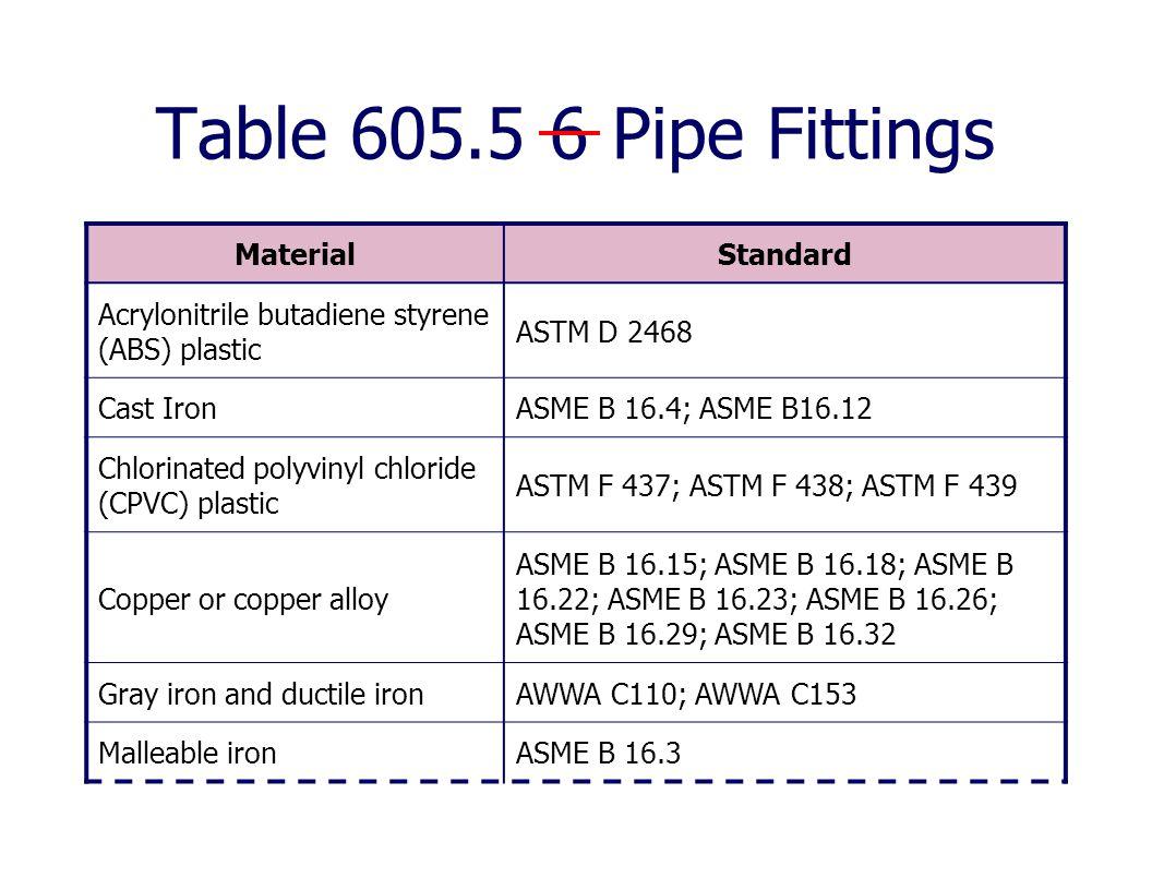 Table 605.5 6 Pipe Fittings MaterialStandard Acrylonitrile butadiene styrene (ABS) plastic ASTM D 2468 Cast IronASME B 16.4; ASME B16.12 Chlorinated p