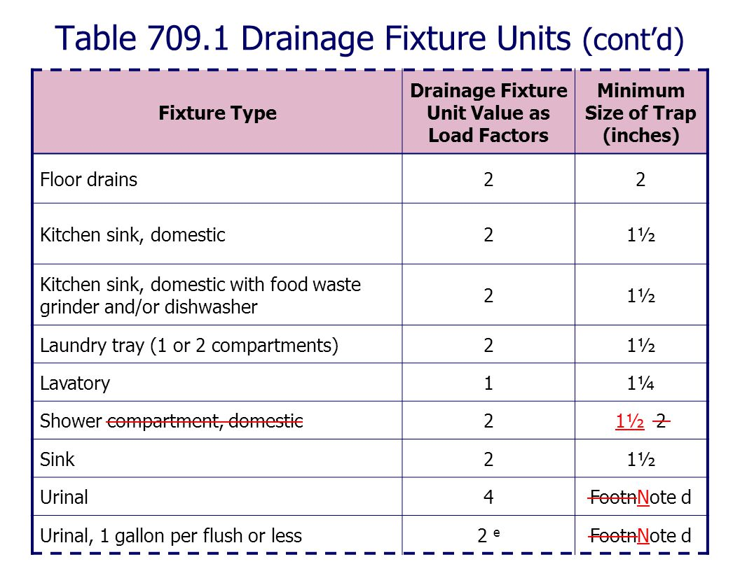 Table 709.1 Drainage Fixture Units (cont'd) Fixture Type Drainage Fixture Unit Value as Load Factors Minimum Size of Trap (inches) Floor drains22 Kitc