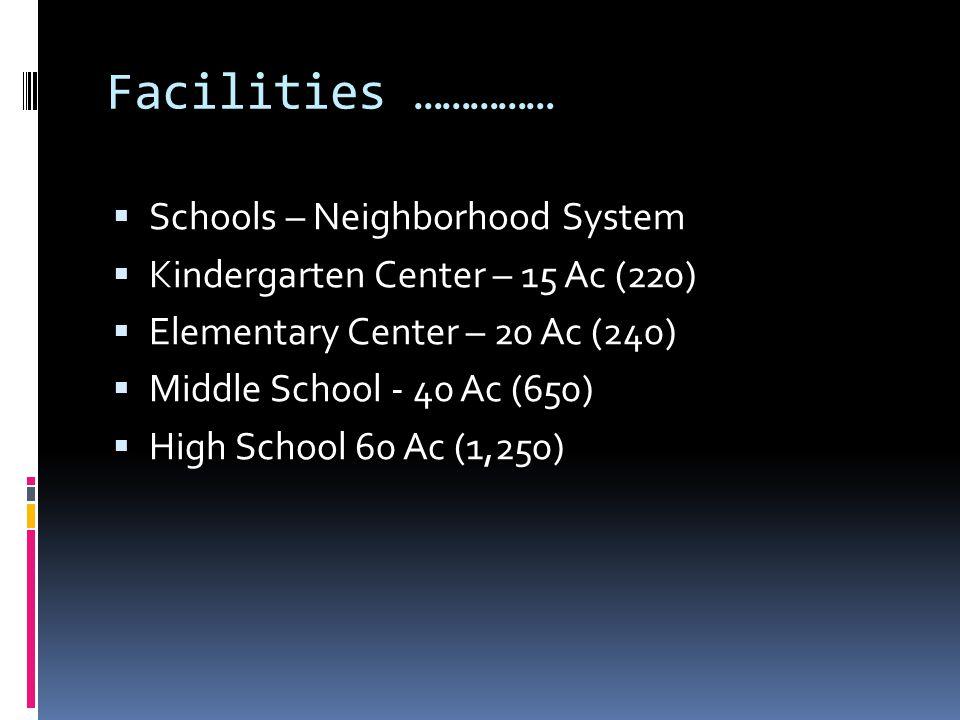 Facilities ……………  Schools – Neighborhood System  Kindergarten Center – 15 Ac (220)  Elementary Center – 20 Ac (240)  Middle School - 40 Ac (650) 