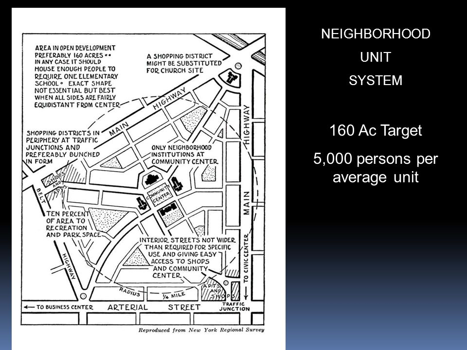 NEIGHBORHOOD UNIT SYSTEM 160 Ac Target 5,000 persons per average unit