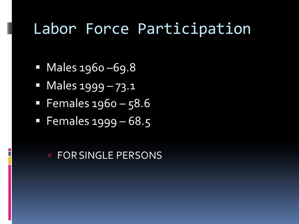 Labor Force Participation  Males 1960 –69.8  Males 1999 – 73.1  Females 1960 – 58.6  Females 1999 – 68.5  FOR SINGLE PERSONS