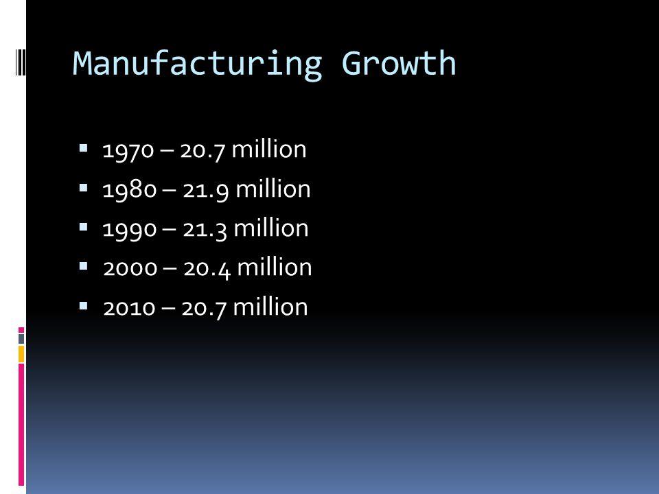 Manufacturing Growth  1970 – 20.7 million  1980 – 21.9 million  1990 – 21.3 million  2000 – 20.4 million  2010 – 20.7 million