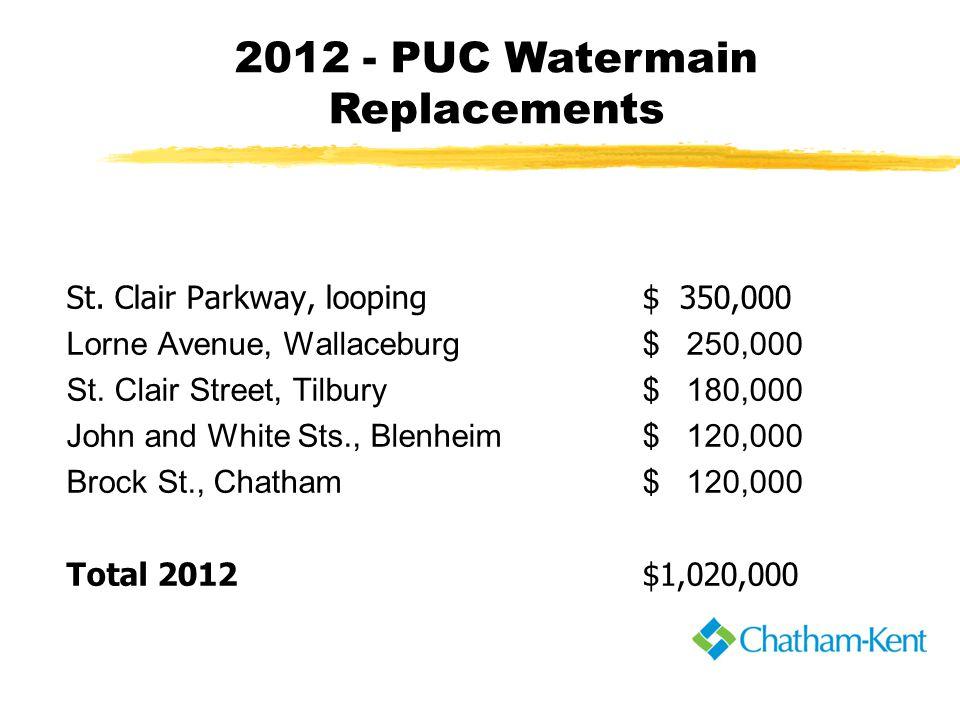 St. Clair Parkway, looping$ 350,000 Lorne Avenue, Wallaceburg$ 250,000 St.