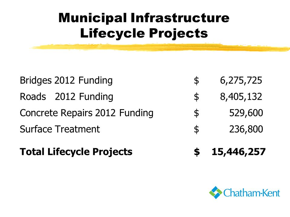 Municipal Infrastructure Lifecycle Projects Bridges 2012 Funding $ 6,275,725 Roads 2012 Funding $ 8,405,132 Concrete Repairs 2012 Funding$ 529,600 Surface Treatment$ 236,800 Total Lifecycle Projects $ 15,446,257