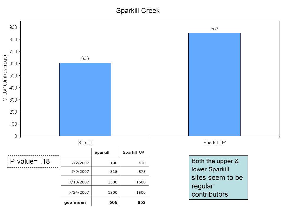 Sparkill Creek SparkillSparkill UP 7/2/2007190410 7/9/2007315575 7/18/20071500 7/24/20071500 geo mean606853 P-value=.18 Both the upper & lower Sparkil