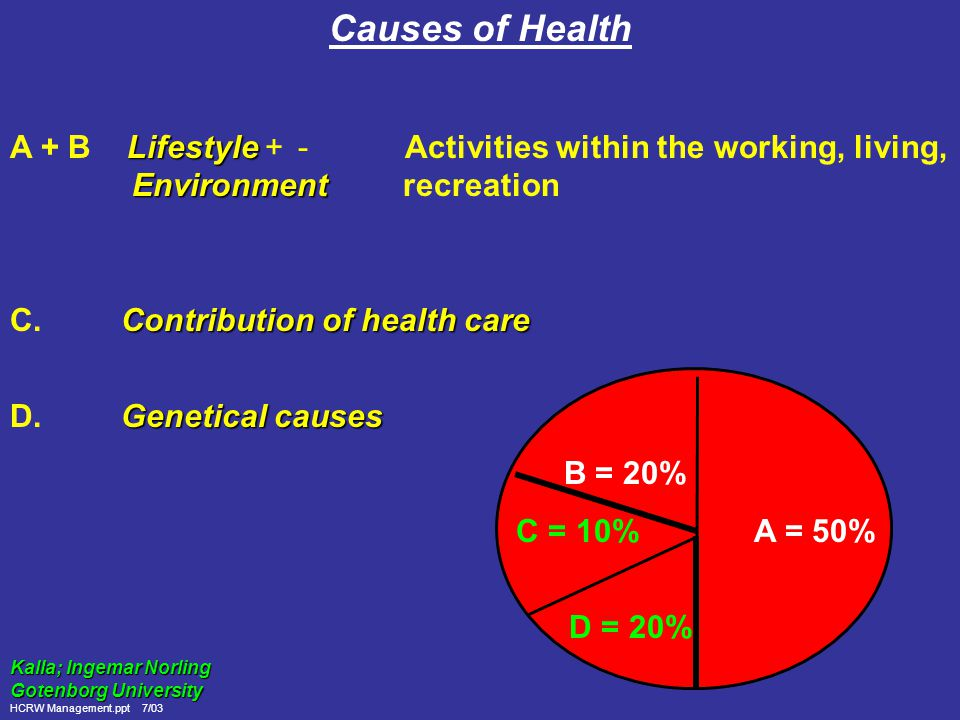 Preventive Healthcare Biology 27% (6.9%) Environment 13 most important Healthcare 19% (1.5%) causes of death 11% (90.6%) Lifestyle 43% (1.2%) % = Distribution of causes of death Dever, 1976 (%) = Distribution of public budget Hjort, 1984 HCRW Management.ppt 7/03