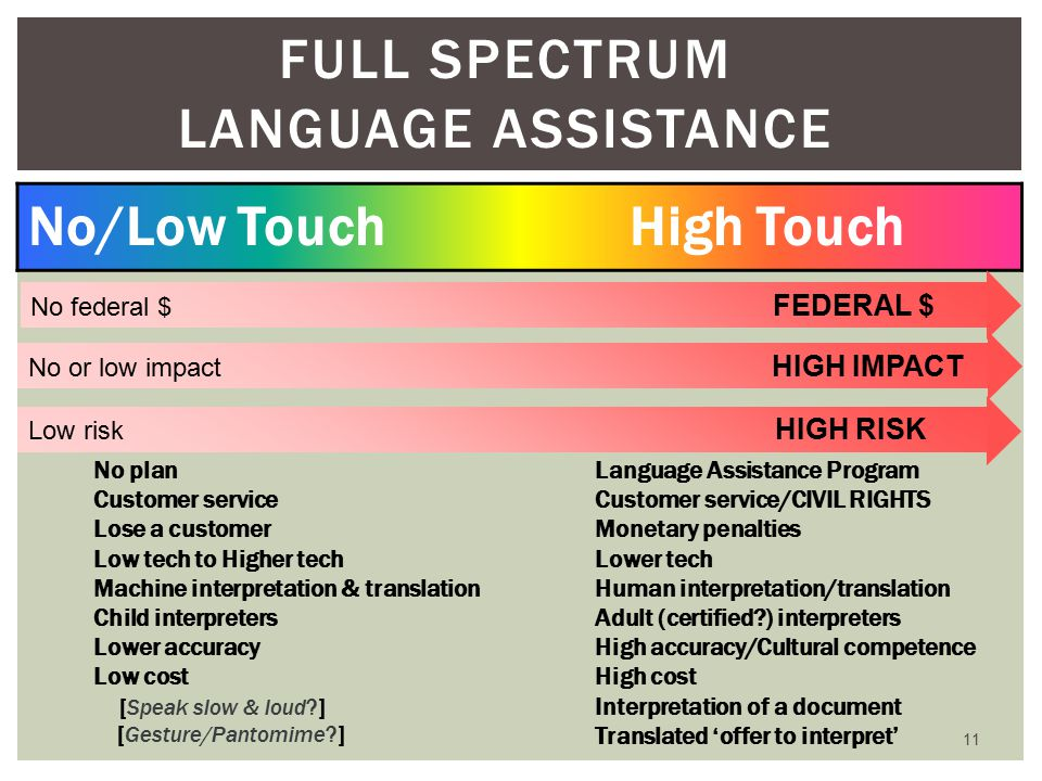 11 FULL SPECTRUM LANGUAGE ASSISTANCE No/Low Touch High Touch No plan Customer service Lose a customer Low tech to Higher tech Machine interpretation & translation Child interpreters Lower accuracy Low cost [Speak slow & loud ] [Gesture/Pantomime ] Language Assistance Program Customer service/CIVIL RIGHTS Monetary penalties Lower tech Human interpretation/translation Adult (certified ) interpreters High accuracy/Cultural competence High cost Interpretation of a document Translated 'offer to interpret' No or low impact HIGH IMPACT Low risk HIGH RISK No federal $ FEDERAL $