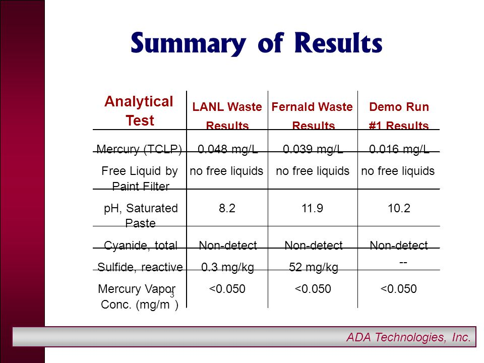 ADA Technologies, Inc. Summary of Results Analytical LANL WasteFernald WasteDemo Run Test Results #1 Results Mercury (TCLP)0.048 mg/L0.039 mg/L0.016 m