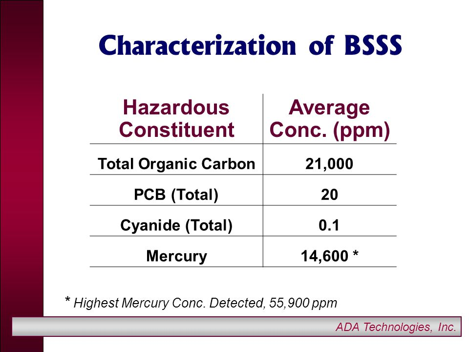 ADA Technologies, Inc. Characterization of BSSS Hazardous Constituent Average Conc.
