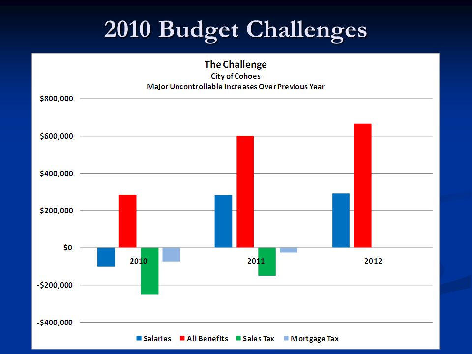 2010 Budget Challenges