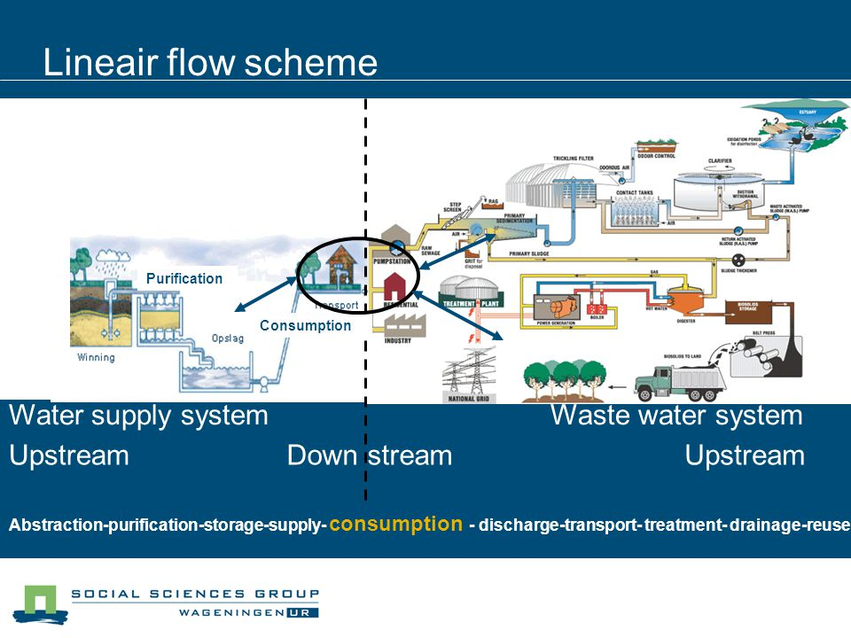 Lineair flow scheme Down streamUpstream Water supply system Waste water system Abstraction-purification-storage-supply- consumption - discharge-transport- treatment- drainage-reuse Purification Consumption