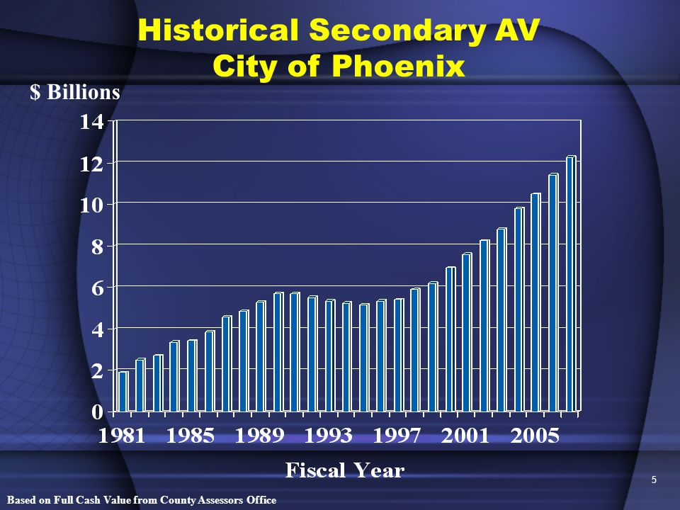 6 Historical Water Development Occupational Fees City of Phoenix $ Millions Fees constant throughout period at $600 per equivalent 5/8 inch meter.